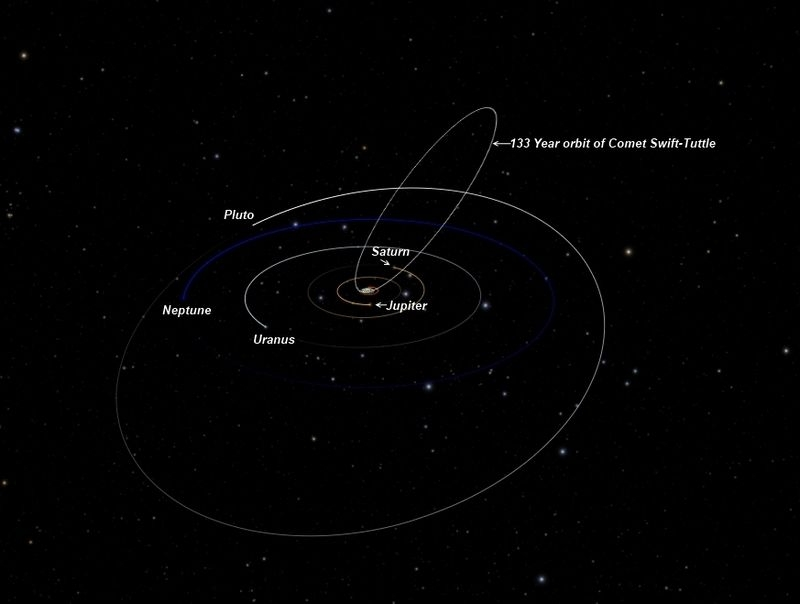 (Teaching Stars) The orbit of the Swift-Tuttle comet.
