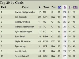 20161227 - Phillips 25 goals